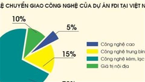 Thu hút FDI: Việt Nam nên học bài Trung Quốc?