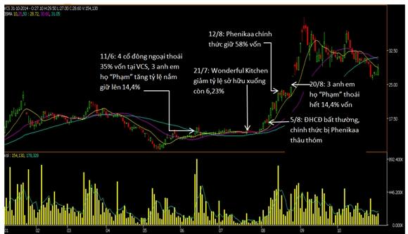Biến động giá cổ phiếu VCS (Nguồn: Gafin)