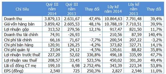 Một số chỉ tiêu kinh doanh (Nguồn: Gafin/HVG). Đơn vị: Tỷ đồng.