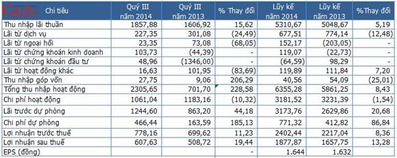 Một số chỉ tiêu tài chính quý III/2014 của Sacombank (Đơn vị: Tỷ đồng)