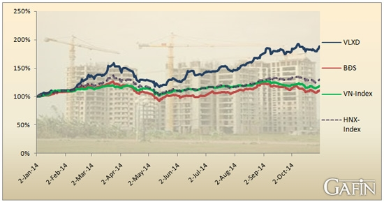 Diễn biến 2 chỉ số và nhóm cổ phiếu BĐS và VLXD từ đầu năm đến nay