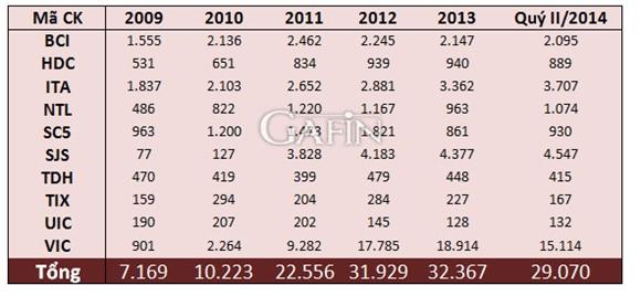 Tồn kho bất động sản của 10 DN lớn trên thị trường (tỷ VND)