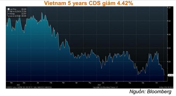 CDS 5 năm của Việt Nam