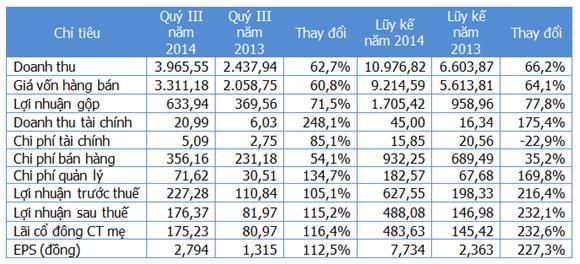 Một số chỉ tiêu kinh doanh (Nguồn: Gafin/MWG). Đơn vị: Tỷ đồng