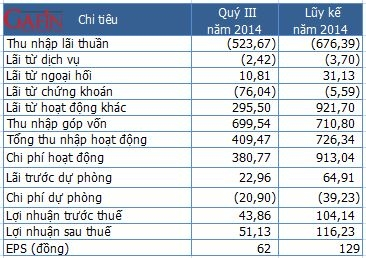 Một số chỉ tiêu kết quả kinh doanh quý III của PVcomBank - Đơn vị: Tỷ đồng