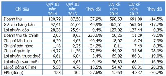 Một số chỉ tiêu kinh doanh (Nguồn: Gafin/FCN). Đơn vị: Tỷ đồng