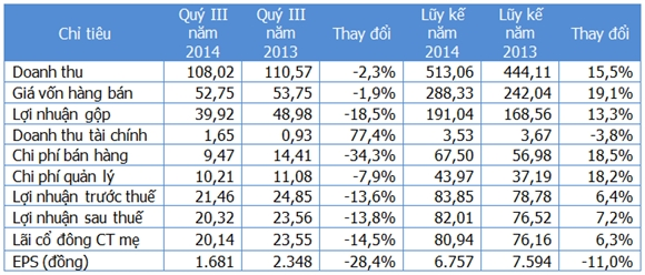 Một số chỉ tiêu kinh doanh (Nguồn: Gafin/NSC). Đơn vị: Tỷ đồng