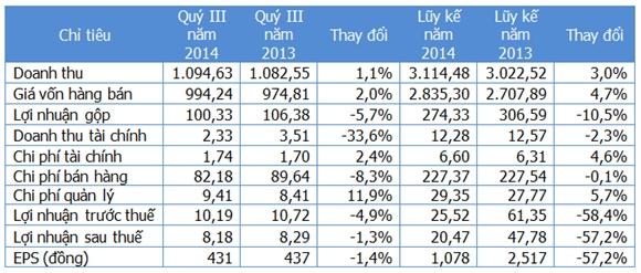 Một số chỉ tiêu kinh doanh (Nguồn: Gafin/TAC). Đơn vị: Tỷ đồng