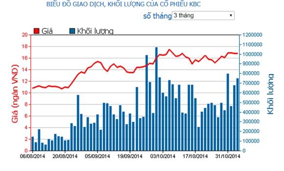 Giá cổ phiếu KBC