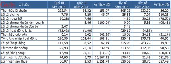 Một số chỉ tiêu kết quả kinh doanh quý III của ngân hàng Nam Á - Đơn vị: Tỷ đồng (Nguồn: Gafin/Nam Á)