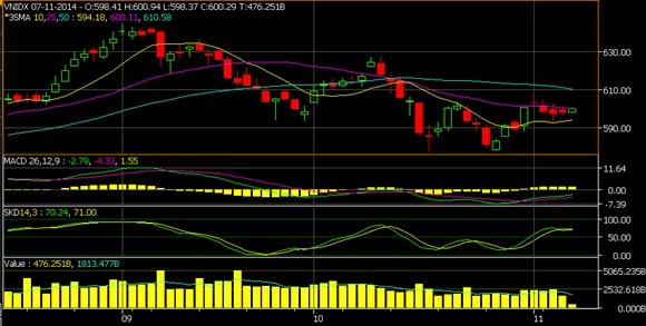 VN-Index 3 tháng qua
