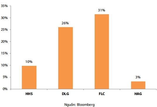 Mức thay đổi của giá cổ phiếu kể từ thời điểm GEM công bố hợp tác đầu tư đến hiện tại