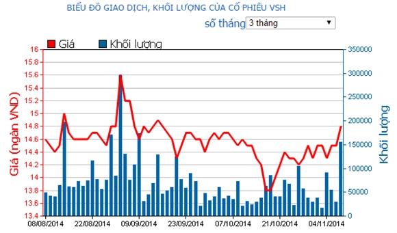 Giá cổ phiếu VSH