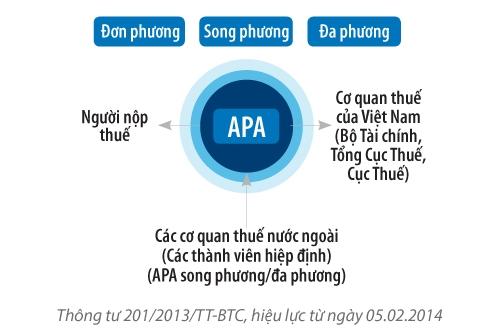 Thoả thuận trước về phương pháp xác định giá (APA) Thông tư 201/2013/TT-BTC, hiệu lực từ ngày 05.02.2014