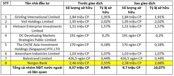 Giao dịch của quỹ đầu tư liên quan đến Dragon Capital