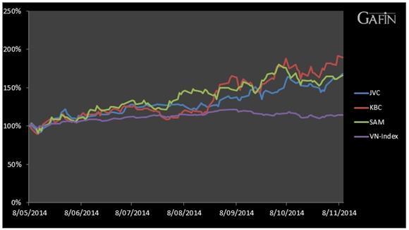 Diễn biến VN-Index, JVC, KBC, SAM từ ngày 8/5 đến nay