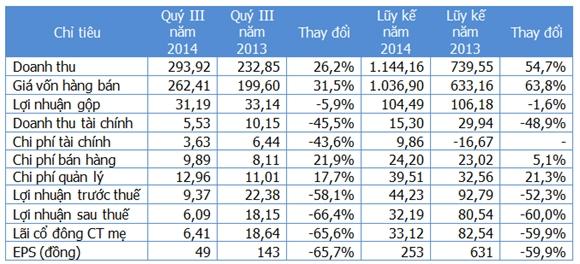 Một số chỉ tiêu kinh doanh (Nguồn: Gafin/SAM). Đơn vị: Tỷ đồng