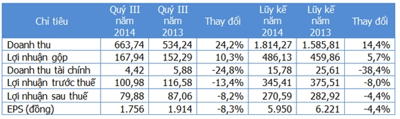 Một số chỉ tiêu kinh doanh (Nguồn: Gafin/BMP). Đơn vị: Tỷ đồng.