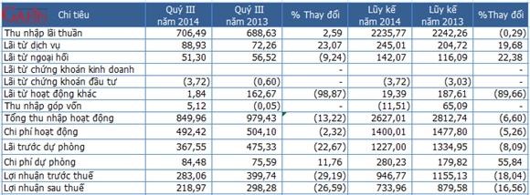 Một số chỉ tiêu kết quả kinh doanh quý III/2014 của Eximbank - Đơn vị: Tỷ đồng (Nguồn: EIB/Gafin)