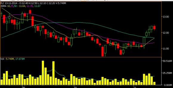 Giá cổ phiếu FLC 3 tháng qua