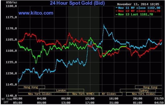 Giá vàng giao ngay trên Kitco (đường màu xanh lá cây).