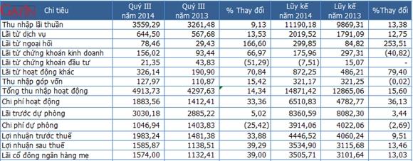 Một số chỉ tiêu kết quả kinh doanh của ngân hàng BIDV - Đơn vị: tỷ đồng (Nguồn: BIDV/Gafin)