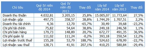 Một số chỉ tiêu kinh doanh (Nguồn: Gafin/HSG). Đơn vị: Tỷ đồng