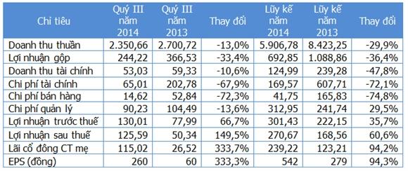 Một số chỉ tiêu kinh doanh (Nguồn: Gafin/VGC). Đơn vị: Tỷ đồng