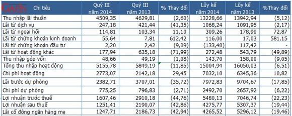 Một số chỉ tiêu kết quả kinh doanh của VietinBank - Đơn vị: Tỷ đồng (Nguồn: VietinBank/Gafin)