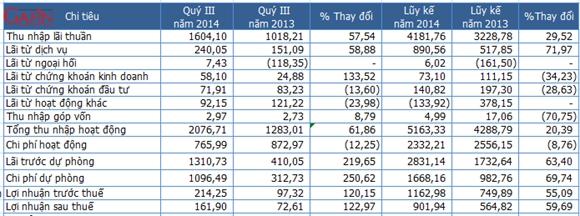 Một số chỉ tiêu kết quả kinh doanh của Techcombank - Đơn vị: Tỷ đồng (Nguồn: Techcombank/Gafin)