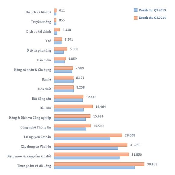 So sánh doanh thu quý III năm 2014 và năm 2013. Đơn vị: Tỷ đồng