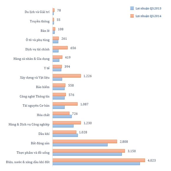 So sánh lợi nhuận quý III năm 2014 và năm 2013. Đơn vị: Tỷ đồng