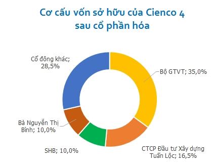 Cổ đông Cienco 4