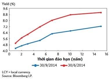 Đường cong lợi suất trái phiếu chính phủ bằng VND (Nguồn: ADB)