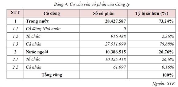 Nguồn: Báo cáo bạch trước IPO của Sợi Thế Kỷ