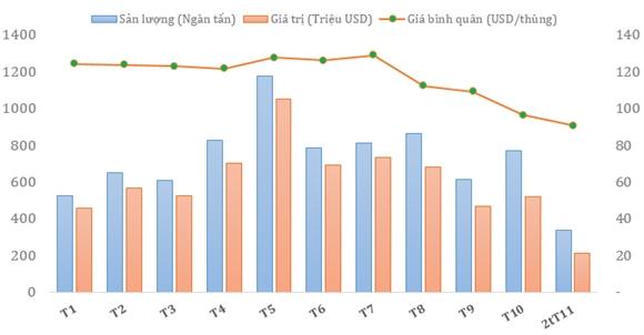 Xuất khẩu dầu thô của Việt Nam từ đầu năm 2014. Nguồn: Tổng cục Hải quan