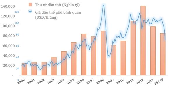 Năm thứ 2 liên tiếp nguồn thu từ dầu thô của Việt Nam sụt giảm