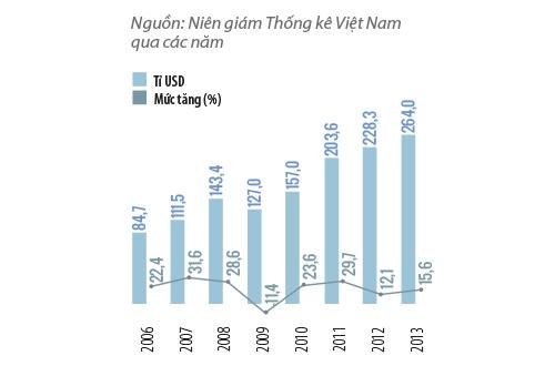 Tổng kim ngạch xuất  nhập khẩu của Việt Nam