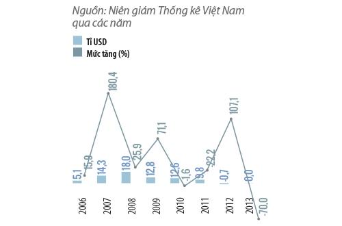 Tổng mức nhập siêu của  Việt Nam.
