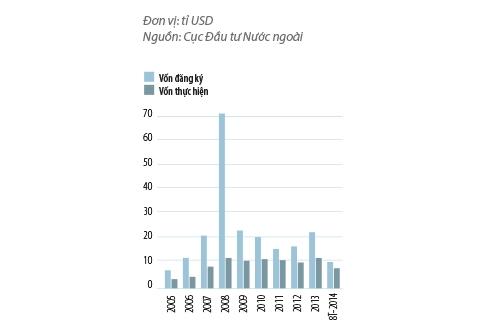 Đầu tư FDI vào Việt Nam  qua các năm