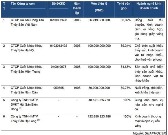 Các công ty con tại thời điểm 30/09/2014