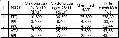 5 cổ phiếu tăng giá mạnh nhất trong tháng 11/2014