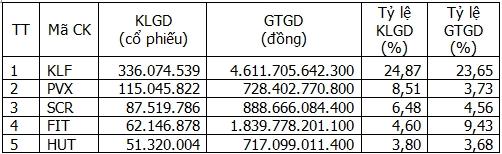 5 cổ phiếu được giao dịch nhiều nhất trong tháng 11 năm 2014