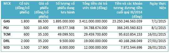 Một số công ty thanh toán cổ tức trong tháng 1/2015