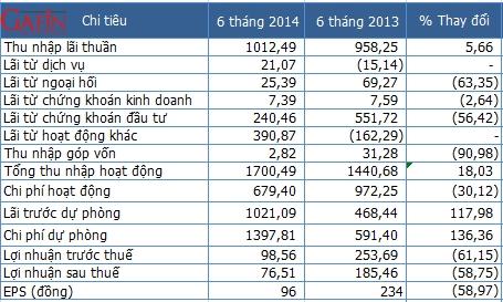 Một số chỉ tiêu kết quả kinh doanh bán niên 2014 của Maritime Bank - Đơn vị: Tỷ đồng (Nguồn: MSB/Gafin)