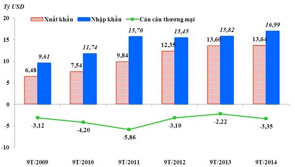 Kim ngạch xuất khẩu, nhập khẩu và cán cân thương mại giữa VIệt Nam và ASEAN 9 tháng của các năm 2009-2014