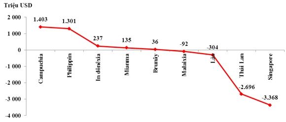 Cán cân thương mại hàng hóa của Việt Nam trong buôn bán với thị trường các nước ASEAN 9 tháng tính từ đầu năm 2014 INguồn