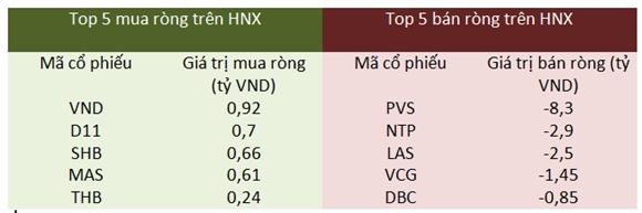Giao dịch khối ngoại trên HNX