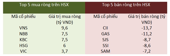 Giao dịch khối ngoại trên HSX