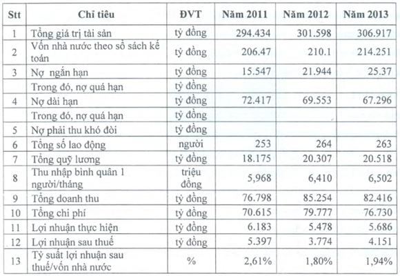 Kết quả kinh doanh của Công ty giai đoạn 2011 - 2013 (Nguồn: Cảng Chân Mây)